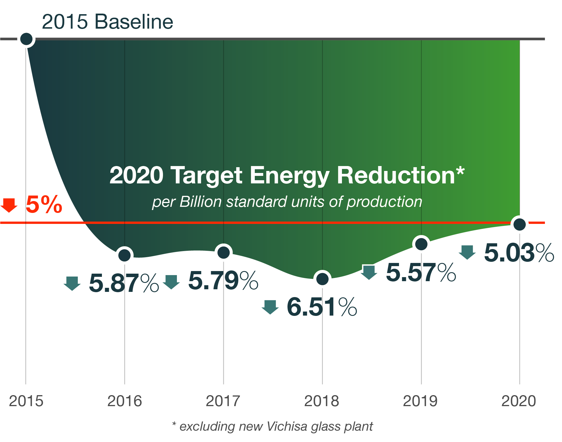 Infographic showing energy consumption rate changes over five-year timespan