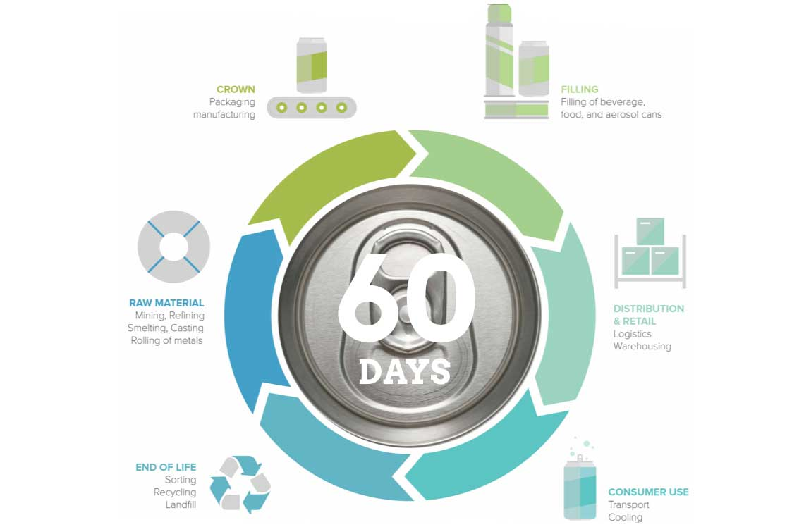 Crown Sustainability Lifecycle graphic
