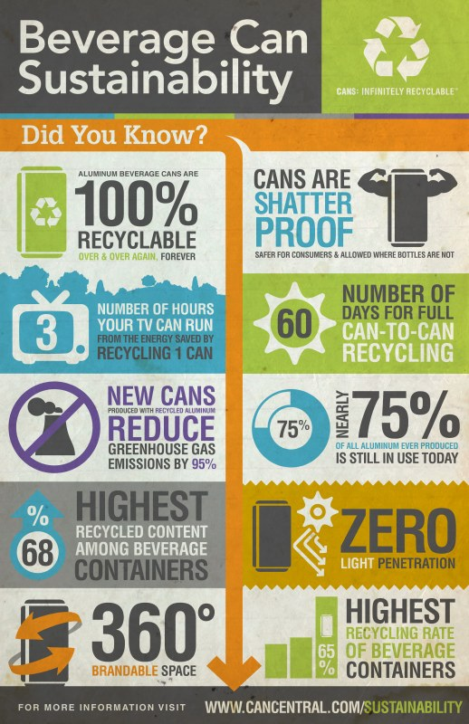 Beverage Can Sustainability