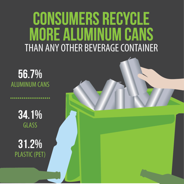 Consumers recycle more aluminum cans