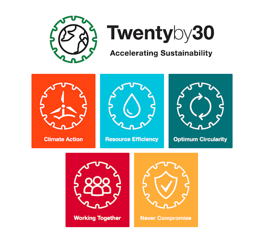 Twenty by 30 Accelerating Sustainability, Climate Action, Resource Efficiency, Optimium Circularity, Working Together, Never Compromise